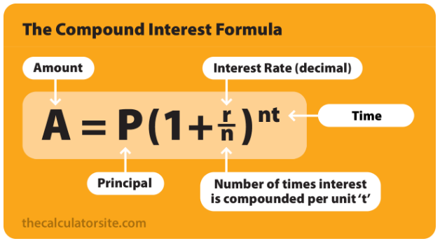 Compound Interest Formula