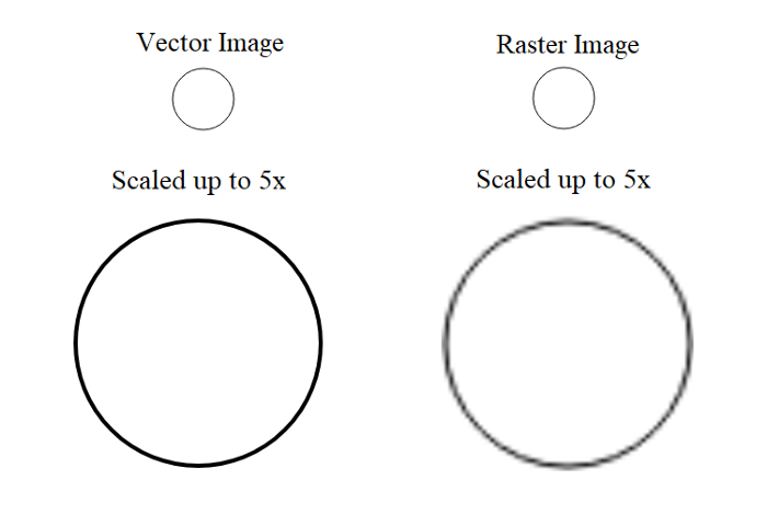 Vector Graphics are Resolution Independent
